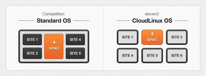 14408357703407 کانفیگ کلود اینوکس Cloud Linux