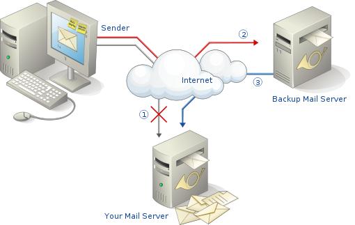 14403981481930 کانفیگ سرور ارسال ایمیل انبوه