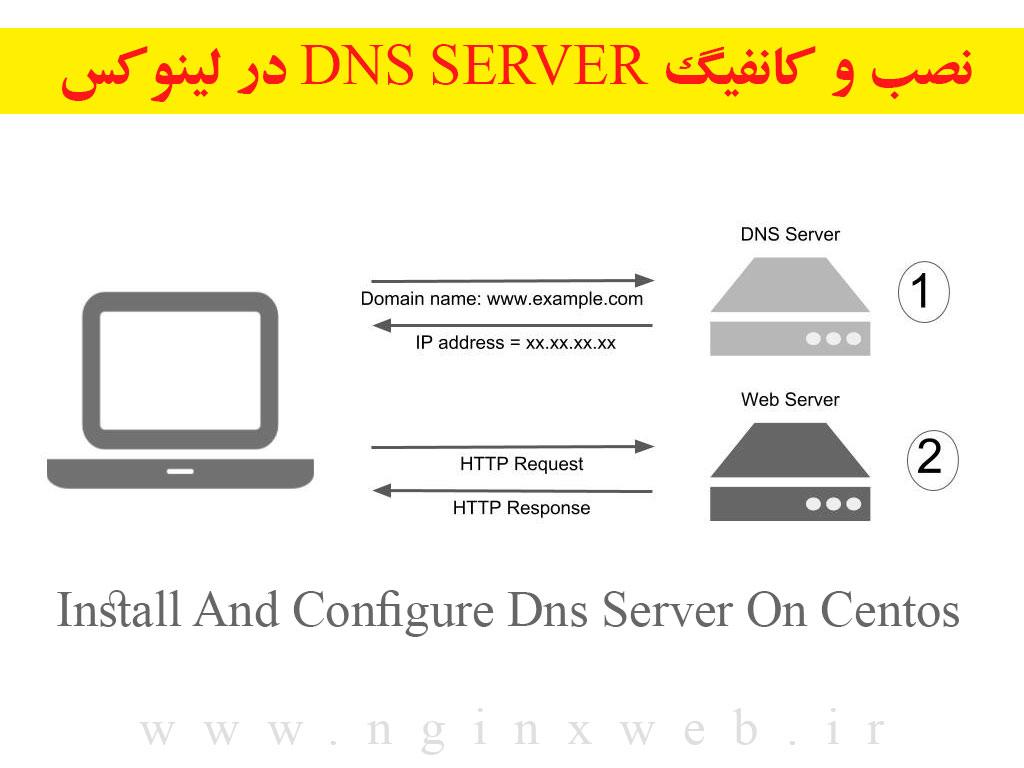 1557520441740 آموزش نصب و کانفیگ Dns Server در لینوکس توزیع Centos
