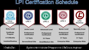 15579476031087 300x171 LPI Certifications