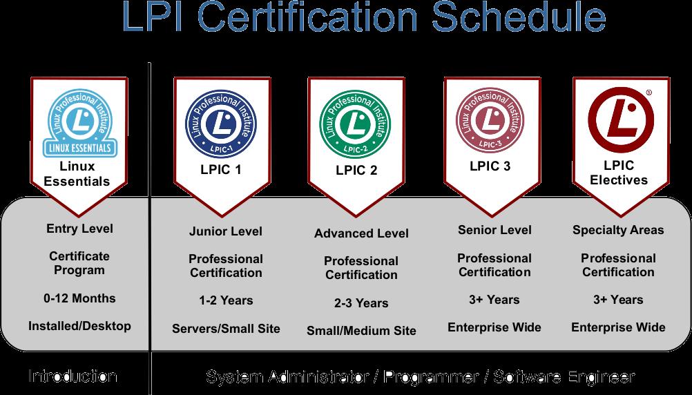 15579476031087 سریعترین راه برای آموزش و یادگیری مدیریت لینوکس و سرور کدامند؟
