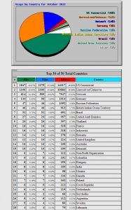15686987294971 187x300 website cpanel webalizer webalizer usage month view bottom